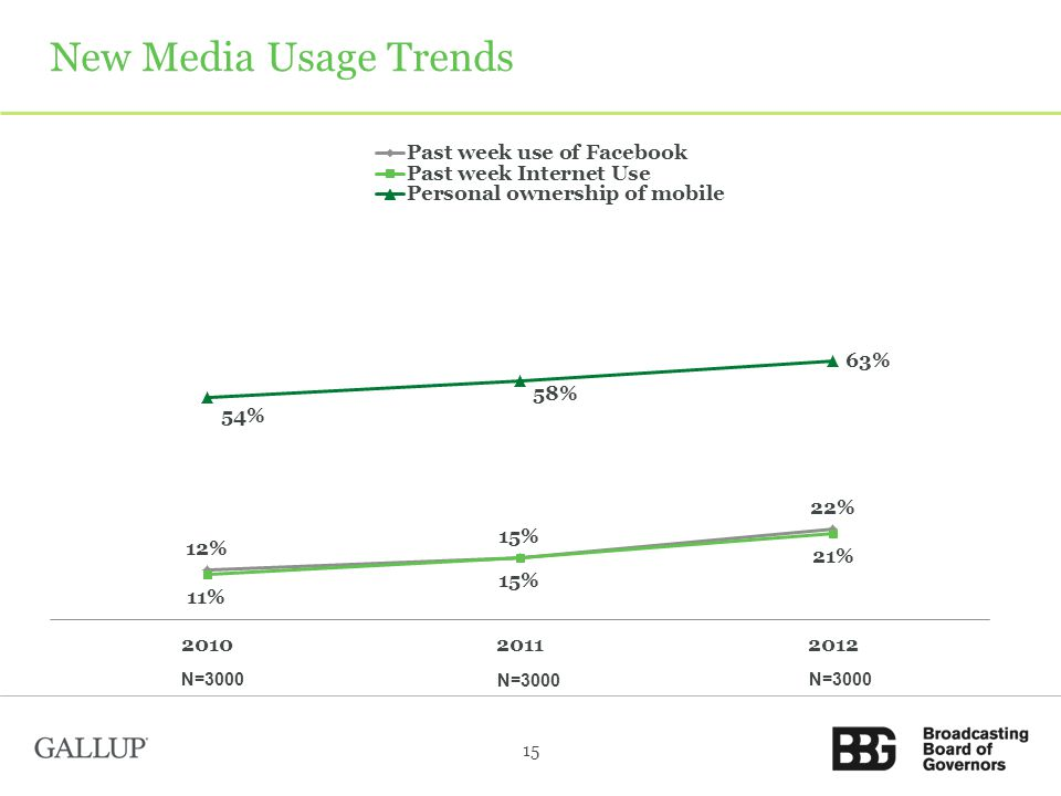 New Media Usage Trends 15 N=3000