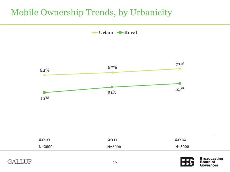 Mobile Ownership Trends, by Urbanicity 16 N=3000