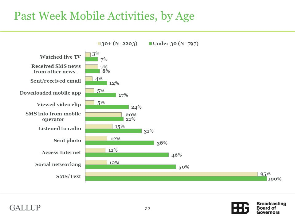 Past Week Mobile Activities, by Age 22