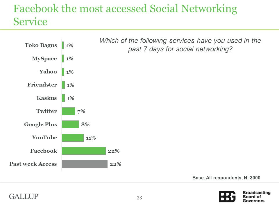 Facebook the most accessed Social Networking Service 33 Base: All respondents, N=3000 Which of the following services have you used in the past 7 days for social networking?