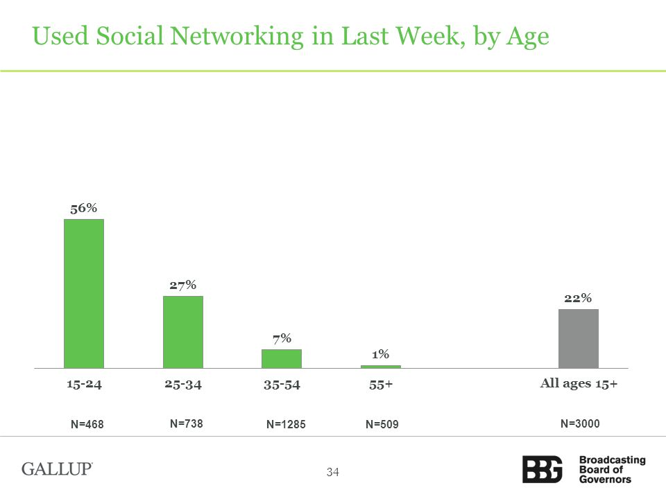 Used Social Networking in Last Week, by Age 34 N=3000 N=468 N=738 N=1285 N=509