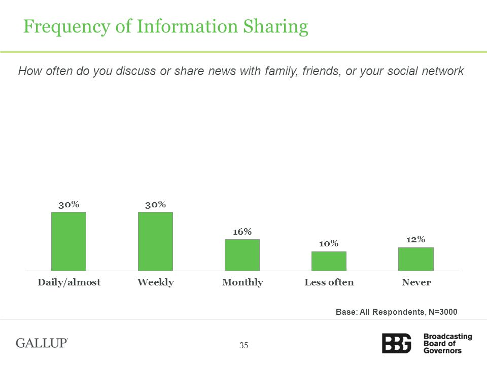 Frequency of Information Sharing 35 Base: All Respondents, N=3000 How often do you discuss or share news with family, friends, or your social network