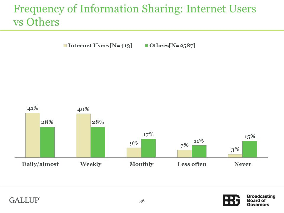 Frequency of Information Sharing: Internet Users vs Others 36