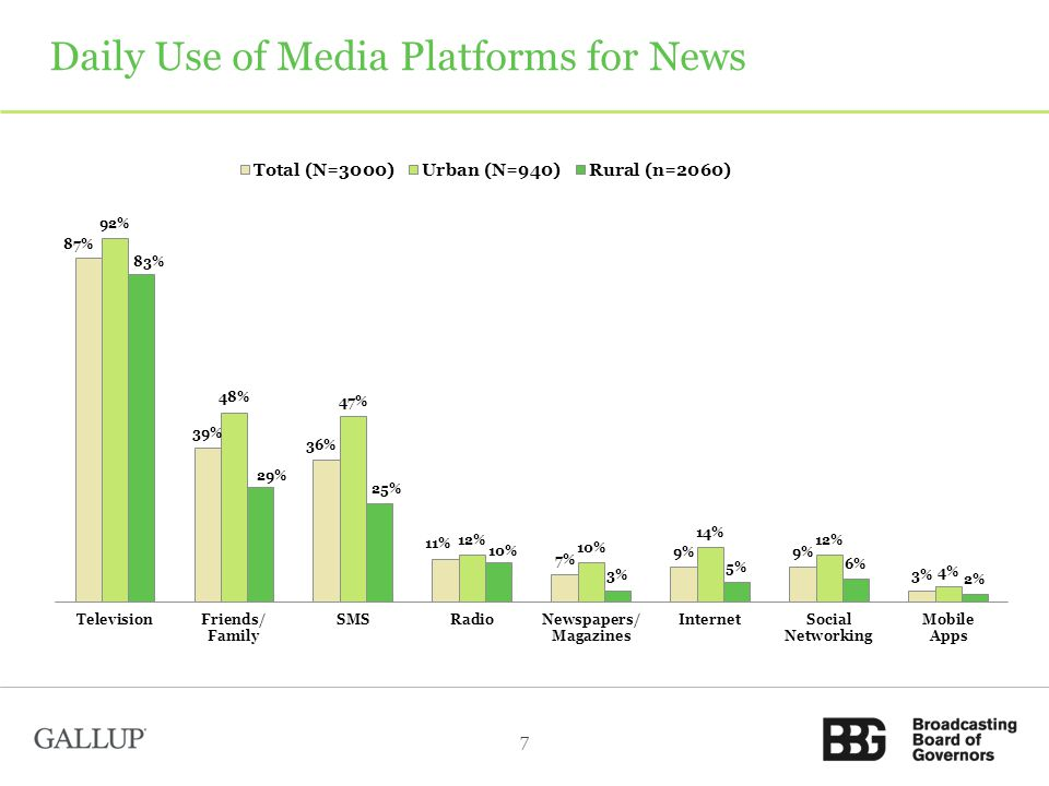 Daily Use of Media Platforms for News 7