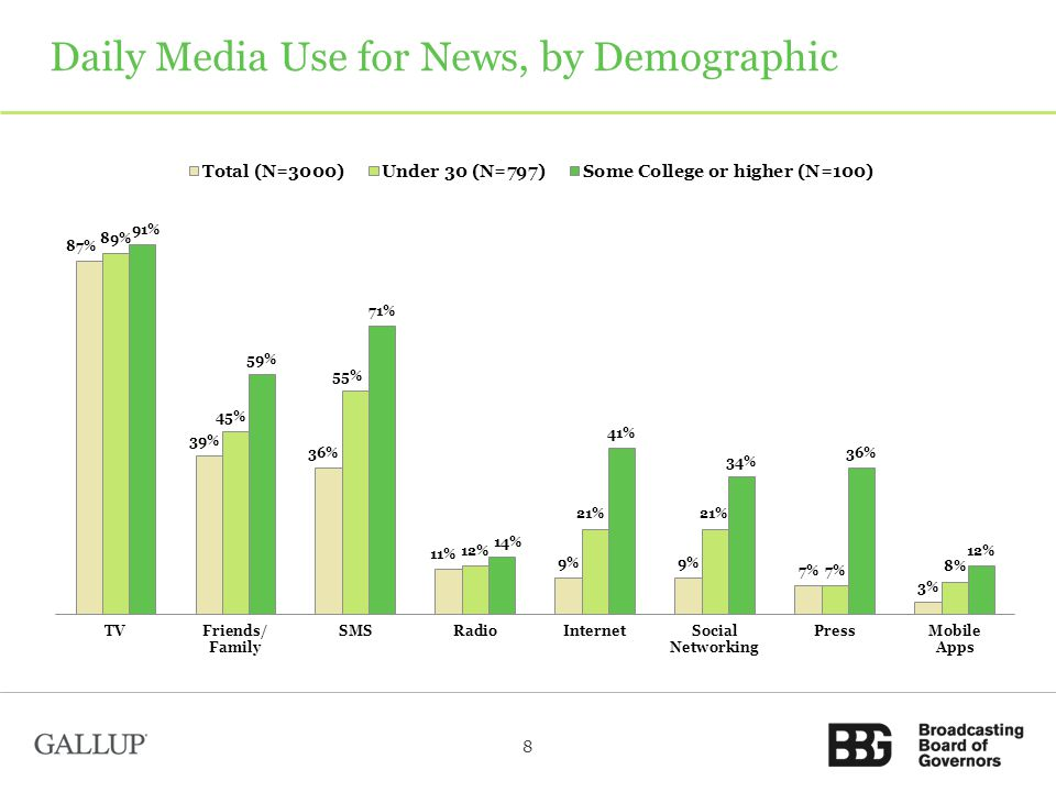 Daily Media Use for News, by Demographic 8