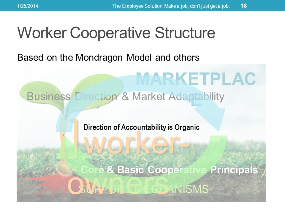 Worker Cooperative Structure Based on the Mondragon Model and others 1/25/2014The Employee Solution: Make a job, don t just get a job.