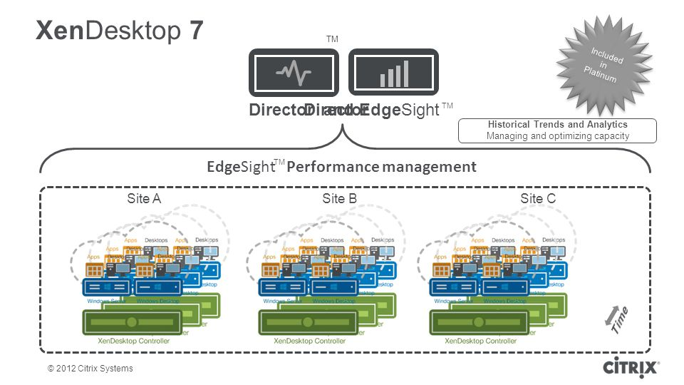 © 2012 Citrix Systems EdgeSight Performance management Director and EdgeSight XenDesktop 7 Site ASite BSite C Director Historical Trends and Analytics