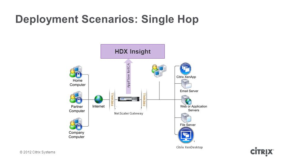 © 2012 Citrix Systems Deployment Scenarios: Single Hop HDX Insight NetScaler Gateway AppFlow for ICA Citrix XenDesktop
