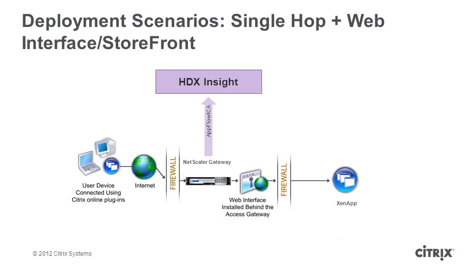 © 2012 Citrix Systems Deployment Scenarios: Single Hop + Web Interface/StoreFront HDX Insight AppFlow ICA NetScaler Gateway XenApp
