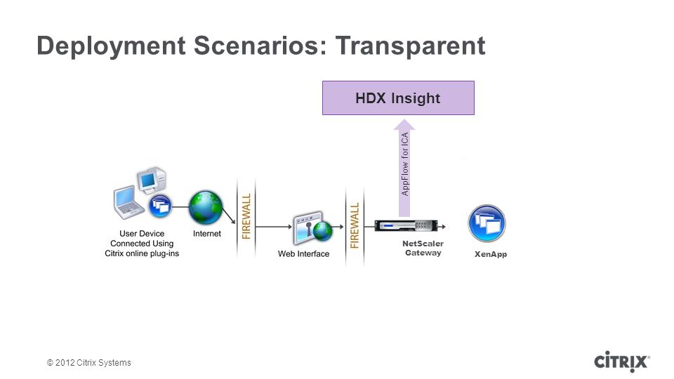 © 2012 Citrix Systems Deployment Scenarios: Transparent NetScaler Gateway HDX Insight AppFlow for ICA XenApp