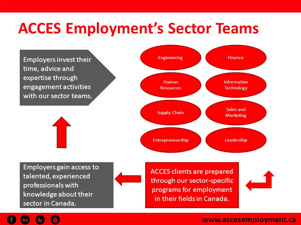 www.accesemployment.ca ACCES Employments Sector Teams Employers invest their time, advice and expertise through engagement activities with our sector teams.