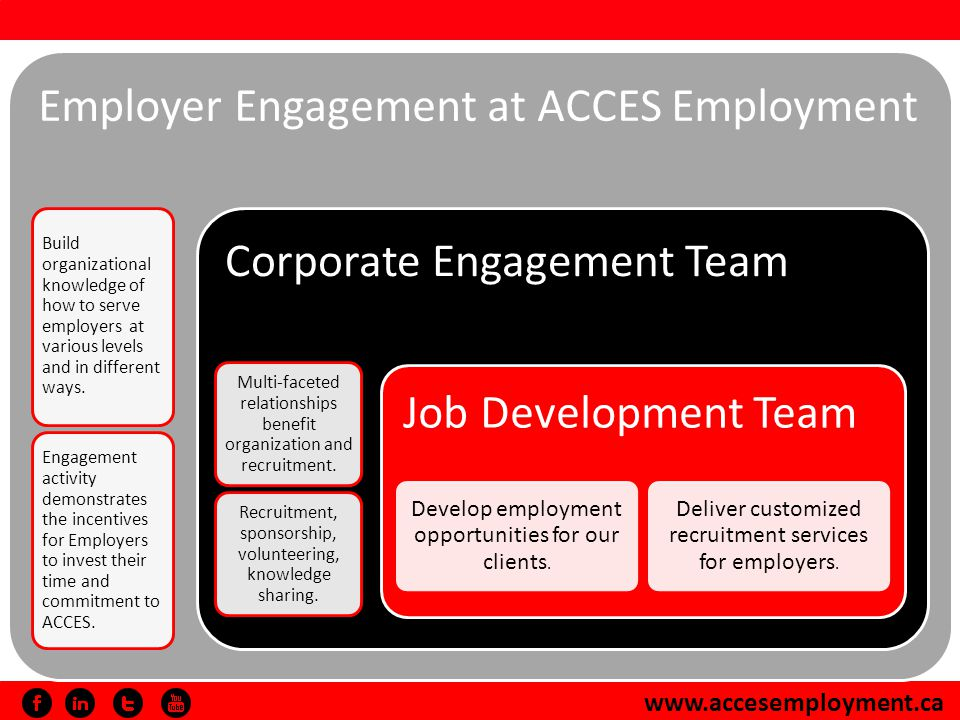 www.accesemployment.ca Employer Engagement at ACCES Employment Build organizational knowledge of how to serve employers at various levels and in different ways.