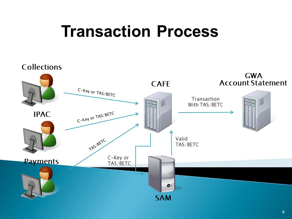 Collections CAFE Account Statement C-Key or TAS/BETC GWA C-Key or TAS/BETC Valid TAS/BETC SAM Transaction With TAS/BETC IPAC Payments C-Key or TAS/BET