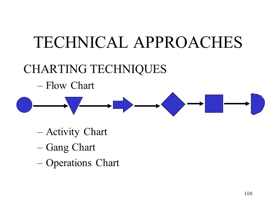 106 TECHNICAL APPROACHES CHARTING TECHNIQUES –Flow Chart –Activity Chart –Gang Chart –Operations Chart