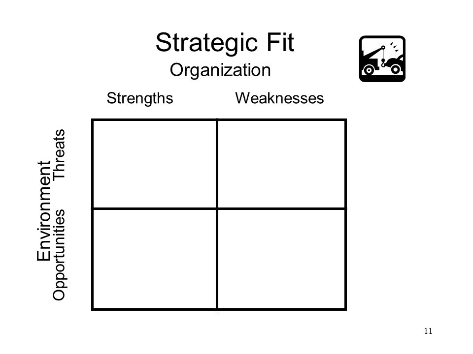 11 Strategic Fit Organization Environment Strengths Weaknesses Opportunities Threats