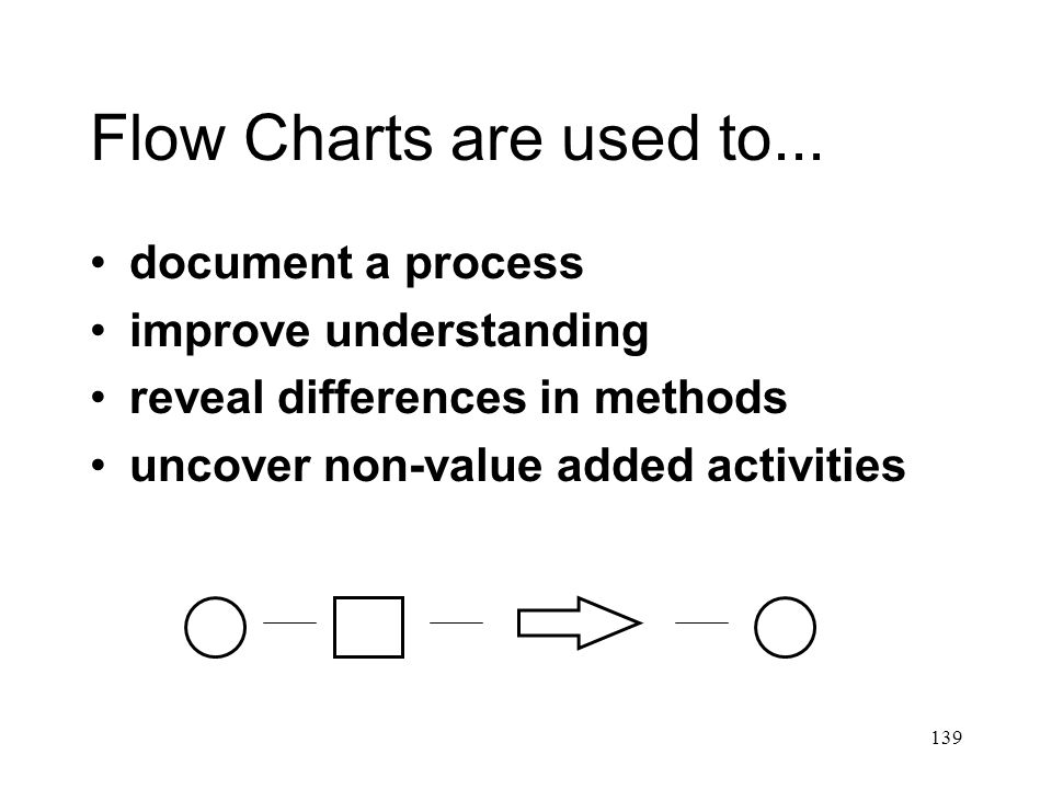 139 Flow Charts are used to...