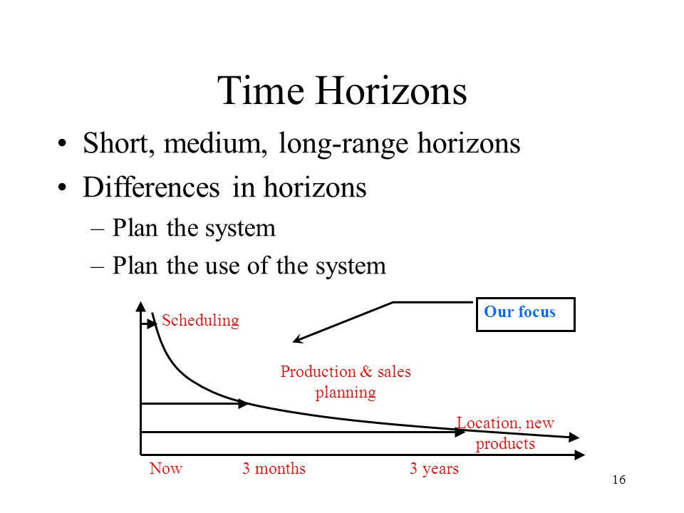 16 Time Horizons Short, medium, long-range horizons Differences in horizons –Plan the system –Plan the use of the system 3 yearsNow Location, new products Production & sales planning Scheduling Our focus 3 months