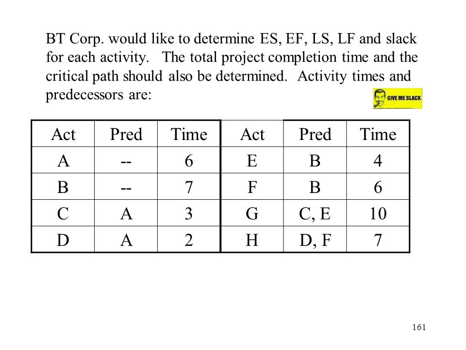 161 BT Corp.would like to determine ES, EF, LS, LF and slack for each activity.