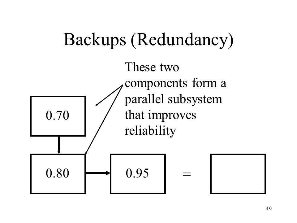 49 Backups (Redundancy) These two components form a parallel subsystem that improves reliability 0.80 0.70 0.95 =
