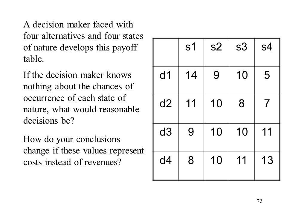 73 A decision maker faced with four alternatives and four states of nature develops this payoff table.