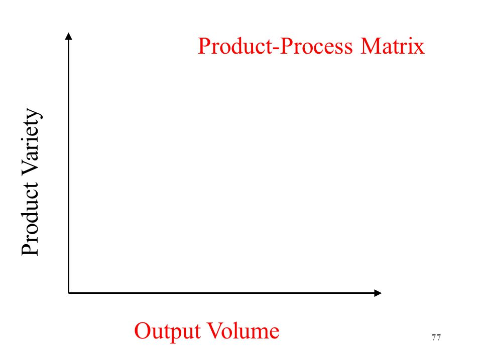77 Product Variety Output Volume Product-Process Matrix
