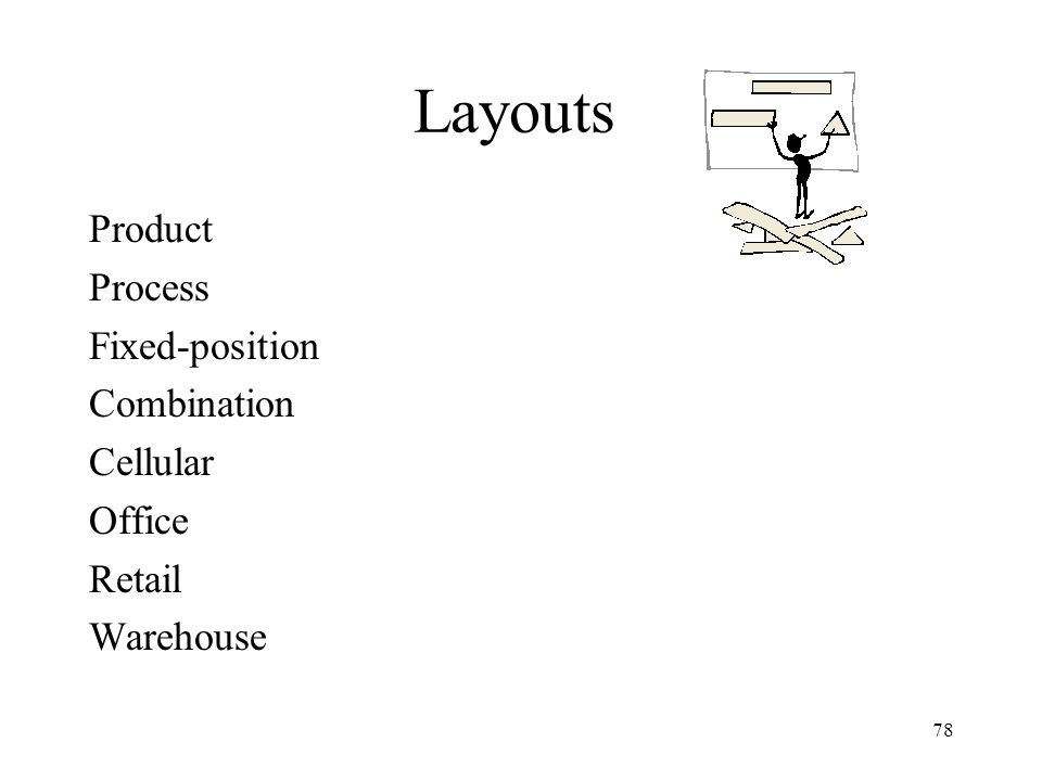 78 Layouts Product Process Fixed-position Combination Cellular Office Retail Warehouse