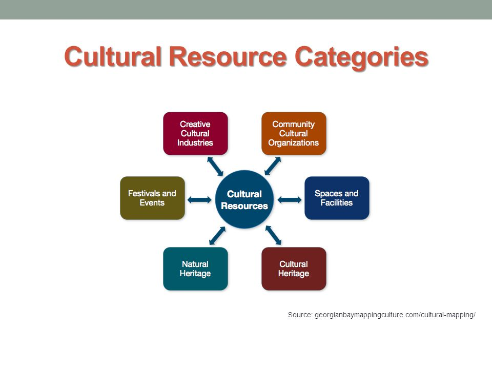 Cultural Resource Categories Source: georgianbaymappingculture.com/cultural-mapping/