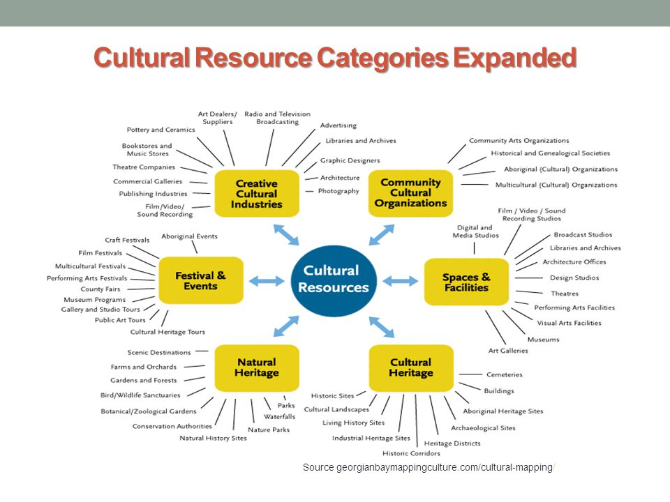 Cultural Resource Categories Expanded Source georgianbaymappingculture.com/cultural-mapping /