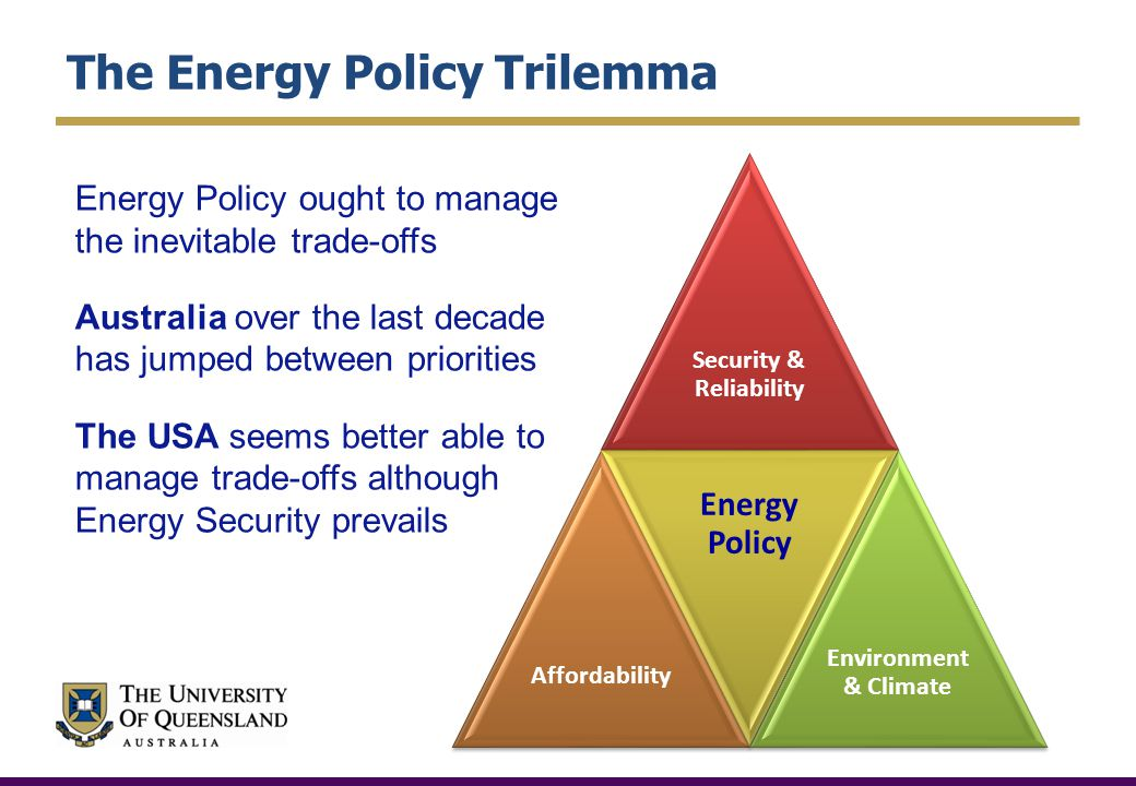 The Energy Policy Trilemma Security & Reliability Affordability Energy Policy Environment & Climate Energy Policy ought to manage the inevitable trade-offs Australia over the last decade has jumped between priorities The USA seems better able to manage trade-offs although Energy Security prevails