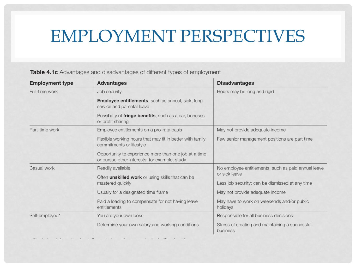 EMPLOYMENT PERSPECTIVES