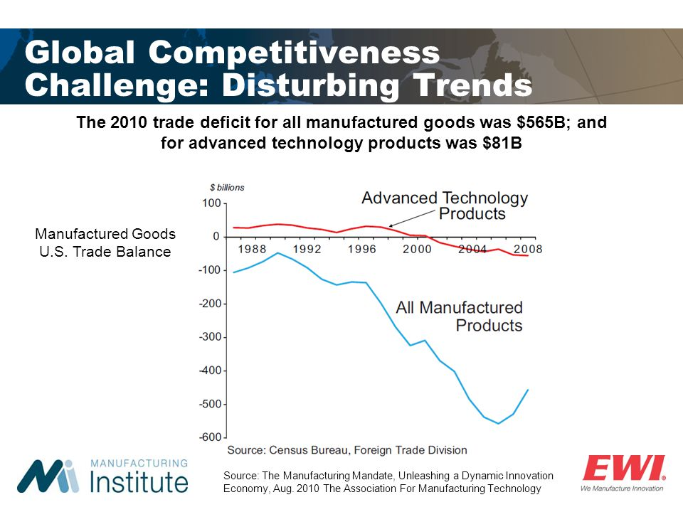 Global Competitiveness Challenge: Disturbing Trends The 2010 trade deficit for all manufactured goods was $565B; and for advanced technology products