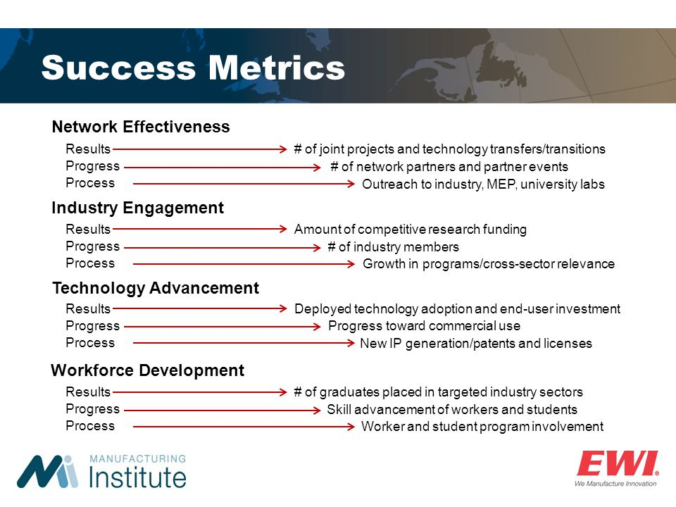 Success Metrics Network Effectiveness Industry Engagement Technology Advancement Workforce Development Results Progress Process # of joint projects an