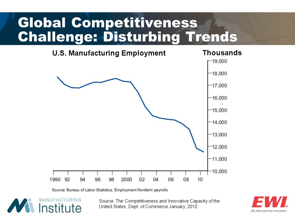 Global Competitiveness Challenge: Disturbing Trends Source: The Competitiveness and Innovative Capacity of the United States, Dept. of Commerce Januar