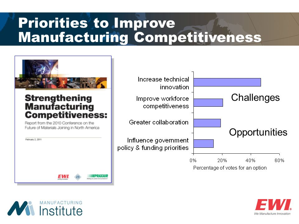 Priorities to Improve Manufacturing Competitiveness Challenges Opportunities Percentage of votes for an option