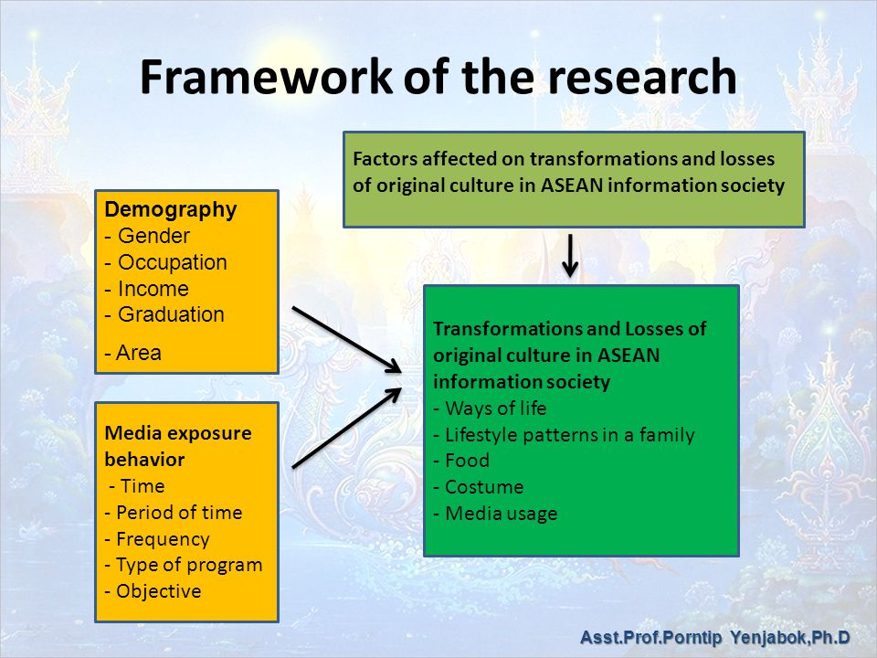 Framework of the research Demography - Gender - Occupation - Income - Graduation - Area Media exposure behavior - Time - Period of time - Frequency - Type of program - Objective Transformations and Losses of original culture in ASEAN information society - Ways of life - Lifestyle patterns in a family - Food - Costume - Media usage Factors affected on transformations and losses of original culture in ASEAN information society Asst.Prof.Porntip Yenjabok,Ph.D