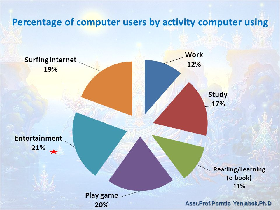 Percentage of computer users by activity computer using Asst.Prof.Porntip Yenjabok,Ph.D
