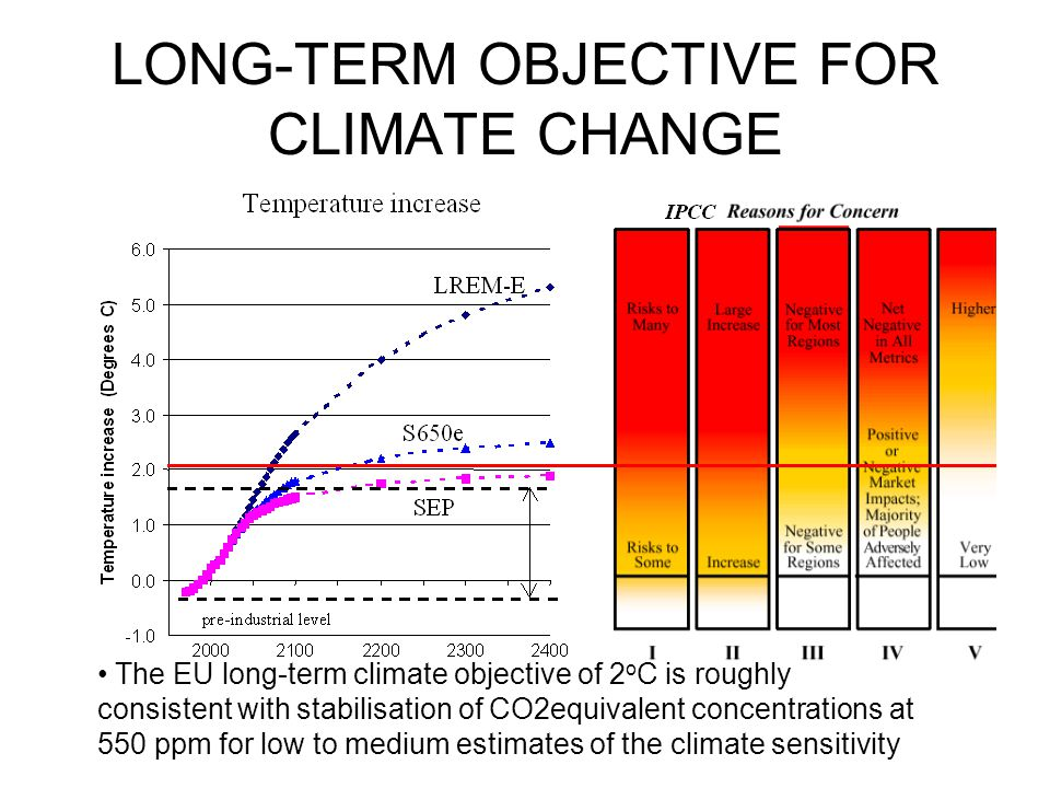LREM emissions compared to SRES scenarios