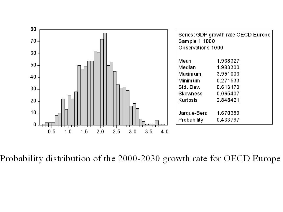 LREM-E LOW ECONOMIC GROWTH VARIANT LREM-E assumes moderately optimistic GDP growth -> a similarly pessimistic variant has been explored In the low economic growth variant, the effect of lower activity levels outweighs the effect of slower technological development Hence, GHG emissions are significant lower than in the base case, making it easier to meet NEC and Kyoto targets The emissions in the energy-intensive industry, the power and transport sectors are particularly sensitive to economic growth assumptions??