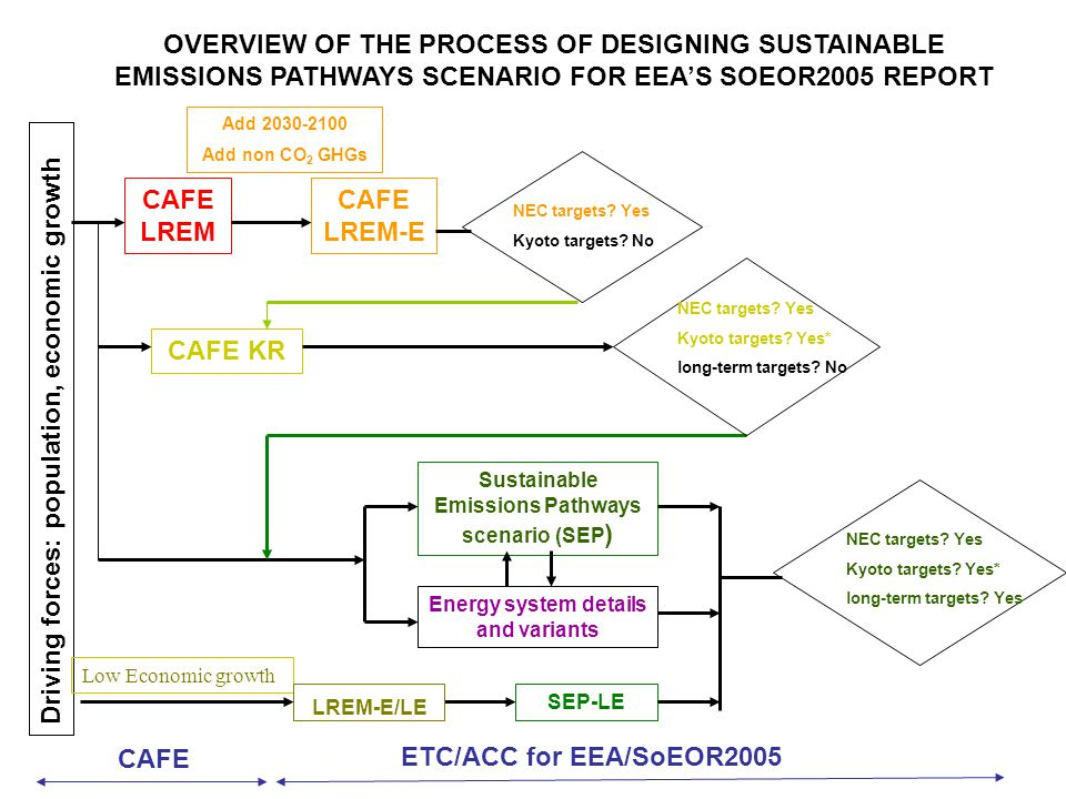 CAFE LREM Driving forces: population, economic growth CAFE ETC/ACC for EEA/SoEOR2005 OVERVIEW OF THE PROCESS OF DESIGNING SUSTAINABLE EMISSIONS PATHWAYS SCENARIO FOR EEAS SOEOR2005 REPORT CAFE LREM-E Add 2030-2100 Add non CO 2 GHGs NEC targets.