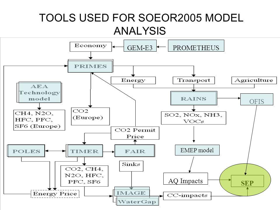TOOLS USED FOR SOEOR2005 MODEL ANALYSIS OFIS AQ Impacts GEM-E3PROMETHEUS SEP EMEP model