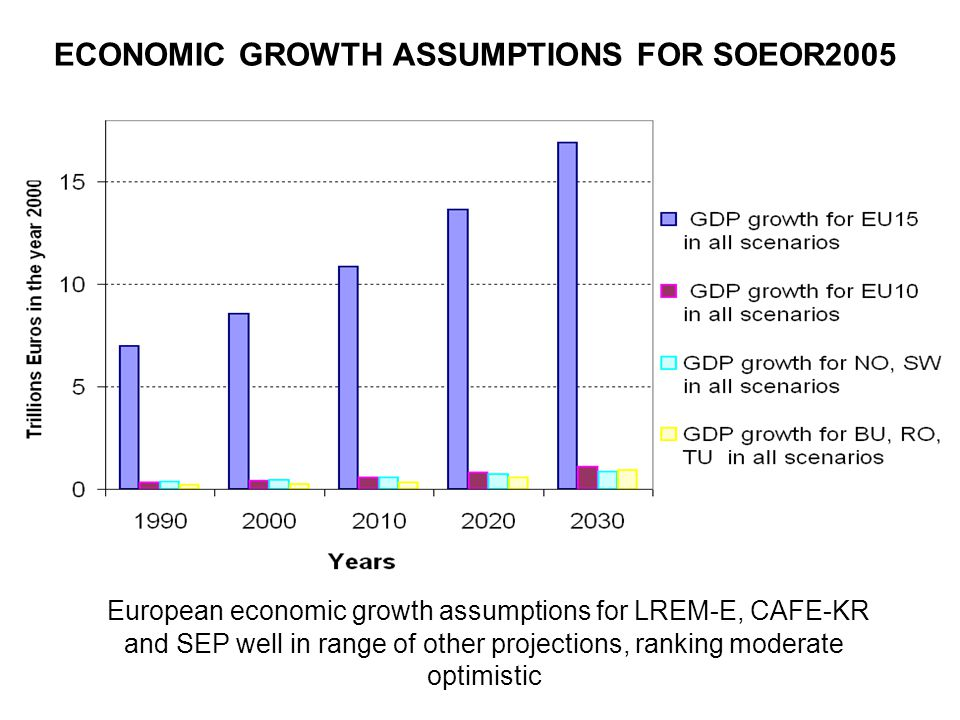 ECONOMIC GROWTH ASSUMPTIONS FOR SOEOR2005 European economic growth assumptions for LREM-E, CAFE-KR and SEP well in range of other projections, ranking moderate optimistic