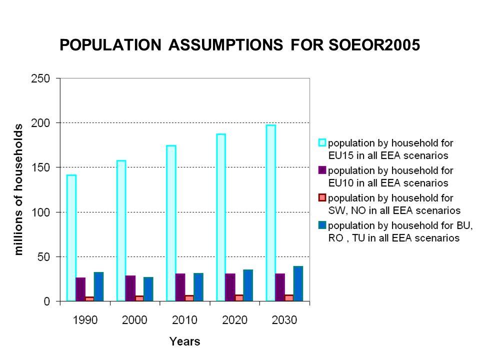 POPULATION ASSUMPTIONS FOR SOEOR2005