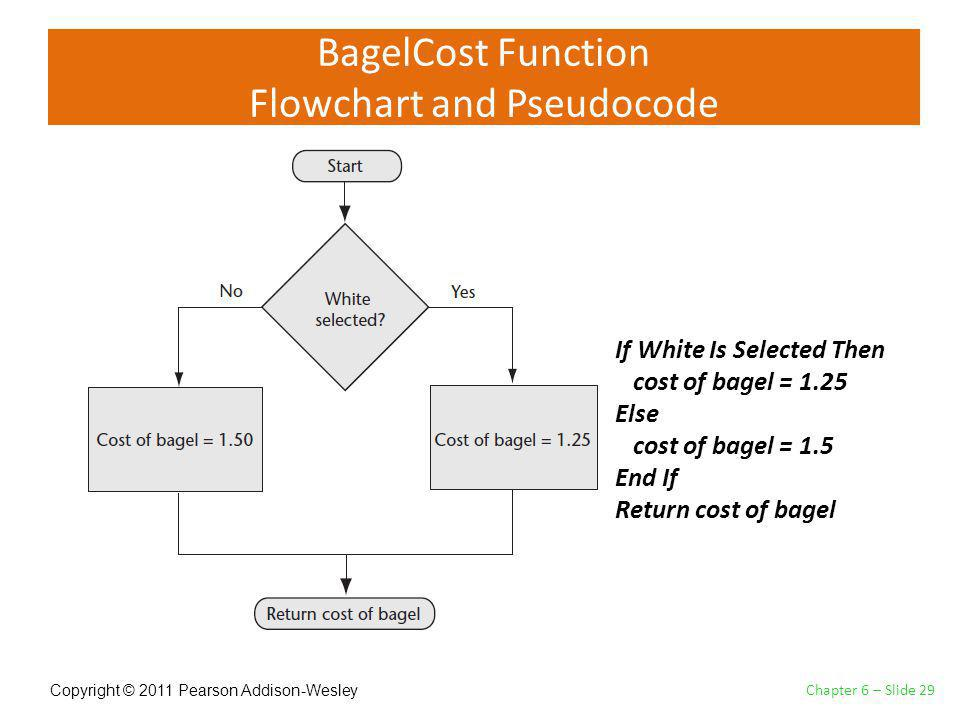 Copyright © 2011 Pearson Addison-Wesley BagelCost Function Flowchart and Pseudocode Chapter 6 – Slide 29 If White Is Selected Then cost of bagel = 1.25 Else cost of bagel = 1.5 End If Return cost of bagel