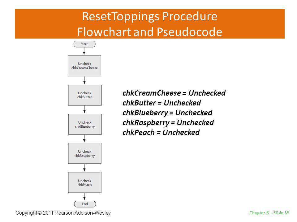 Copyright © 2011 Pearson Addison-Wesley ResetToppings Procedure Flowchart and Pseudocode Chapter 6 – Slide 35 chkCreamCheese = Unchecked chkButter = Unchecked chkBlueberry = Unchecked chkRaspberry = Unchecked chkPeach = Unchecked