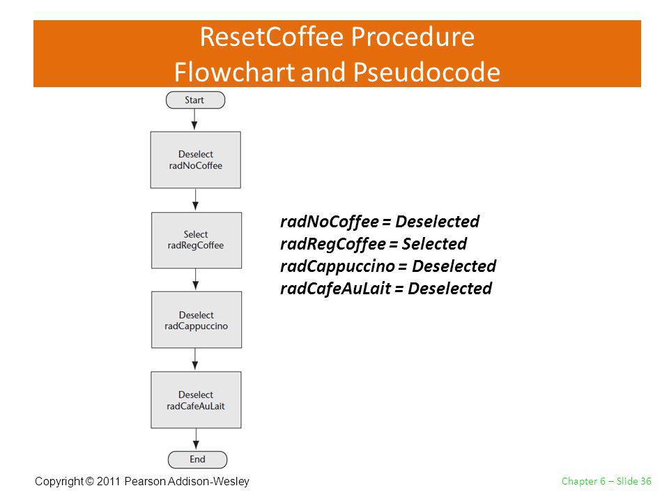 Copyright © 2011 Pearson Addison-Wesley ResetCoffee Procedure Flowchart and Pseudocode Chapter 6 – Slide 36 radNoCoffee = Deselected radRegCoffee = Selected radCappuccino = Deselected radCafeAuLait = Deselected
