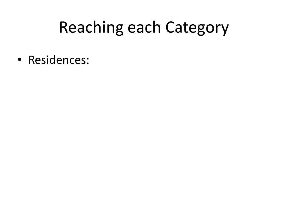Reaching each Category Residences: