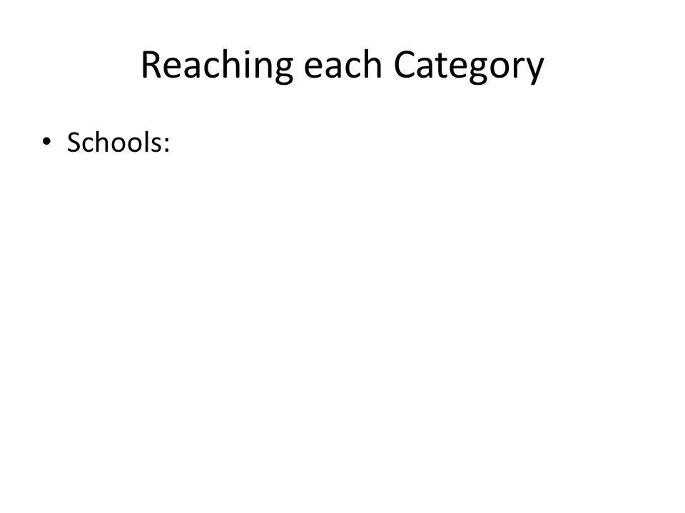 Reaching each Category Schools:
