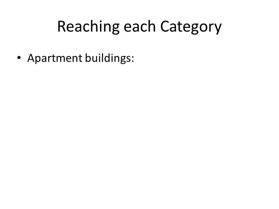 Reaching each Category Apartment buildings: