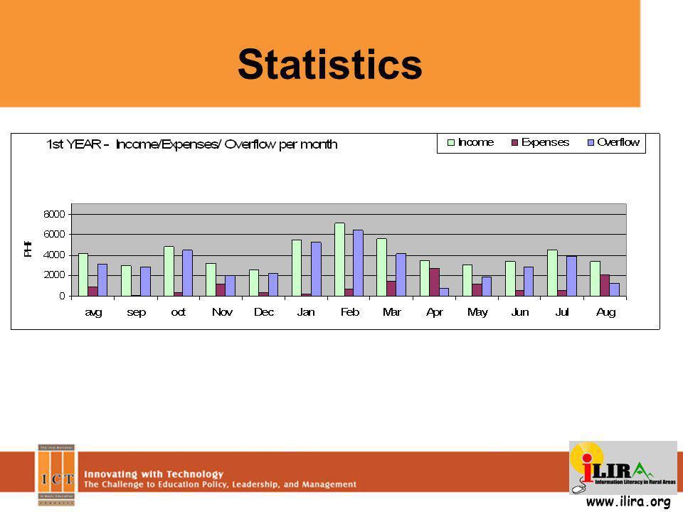 Statistics www.ilira.org
