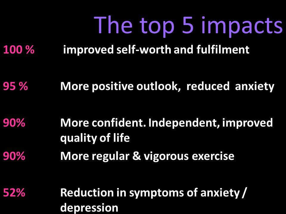 The top 5 impacts 100 % improved self-worth and fulfilment 95 % More positive outlook, reduced anxiety 90%More confident.